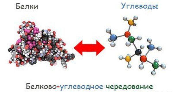 Білково-вуглеводне чередованіе- буч дієта для схуднення